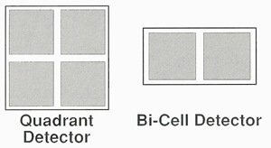 Bi-cell & Quadrant